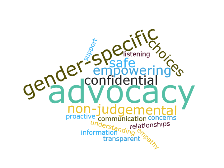 Advocacy word cloud